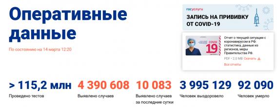 Число заболевших коронавирусом на 14 марта 2021 года в России