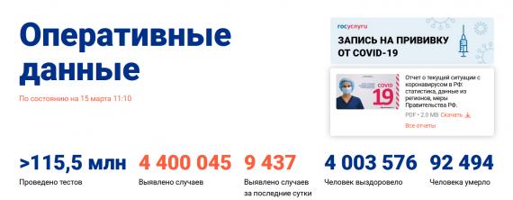 Число заболевших коронавирусом на 15 марта 2021 года в России