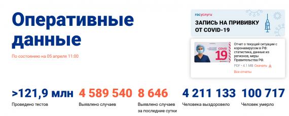 Число заболевших коронавирусом на 05 апреля 2021 года в России
