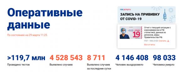 Число заболевших коронавирусом на 29 марта 2021 года в России