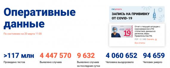 Число заболевших коронавирусом на 20 марта 2021 года в России