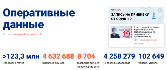 Число заболевших коронавирусом на 10 апреля 2021 года в России