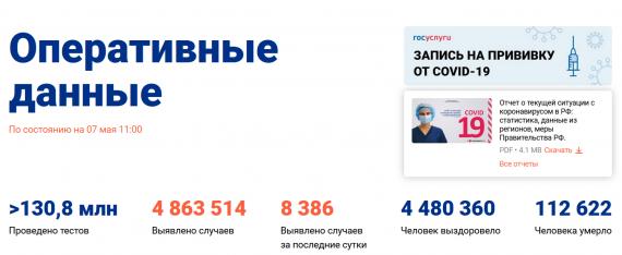 Число заболевших коронавирусом на 07 мая 2021 года в России