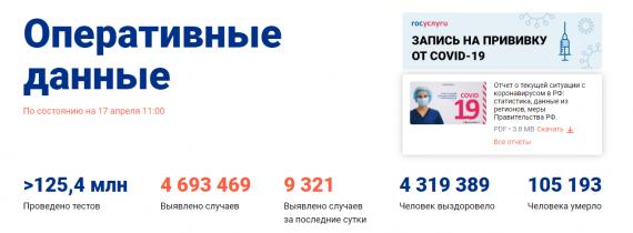 Число заболевших коронавирусом на 17 апреля 2021 года в России