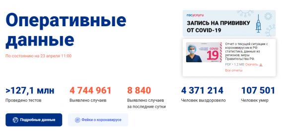 Число заболевших коронавирусом на 23 апреля 2021 года в России