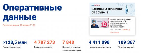 Число заболевших коронавирусом на 28 апреля 2021 года в России