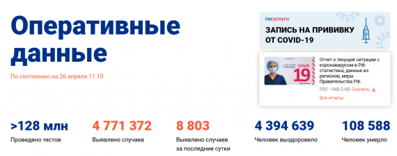 Число заболевших коронавирусом на 26 апреля 2021 года в России