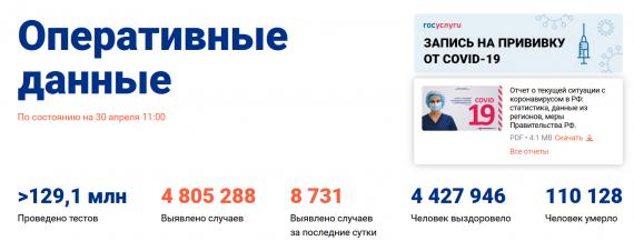 Число заболевших коронавирусом на 30 апреля 2021 года в России