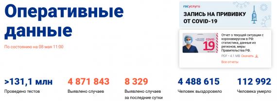 Число заболевших коронавирусом на 08 мая 2021 года в России