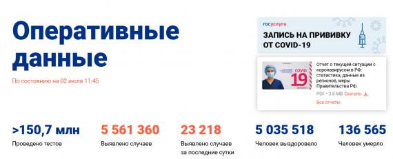 Число заболевших коронавирусом на 02 июля 2021 года в России
