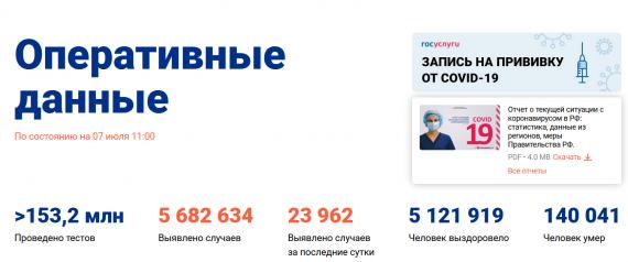 Число заболевших коронавирусом на 07 июля 2021 года в России