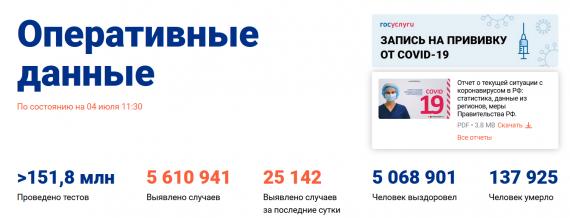 Число заболевших коронавирусом на 04 июля 2021 года в России