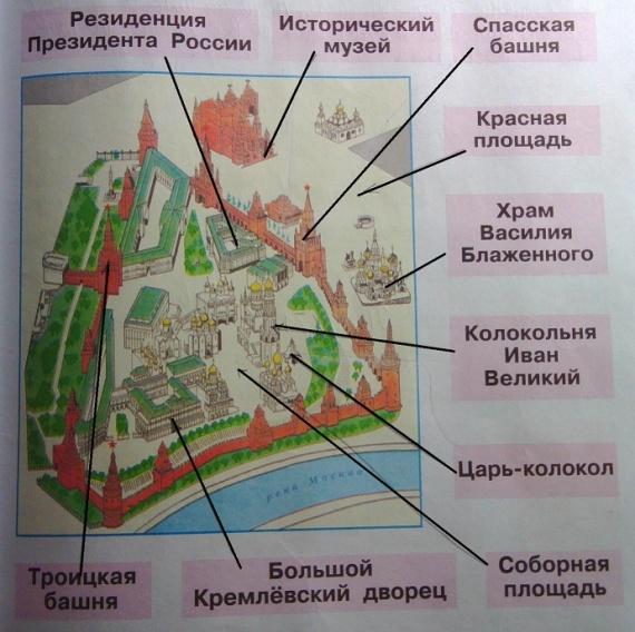 Расположение объектов на Красной площади